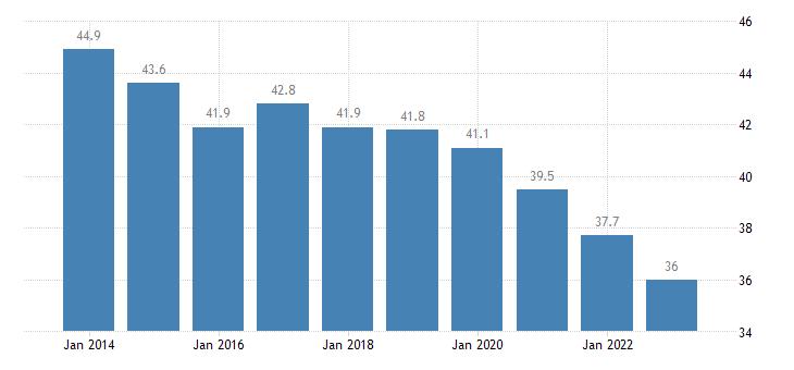 bulgaria overcrowding rate females eurostat data