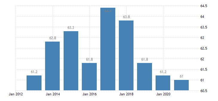 bulgaria overcrowding rate less than 18 years eurostat data