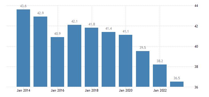 bulgaria overcrowding rate males eurostat data