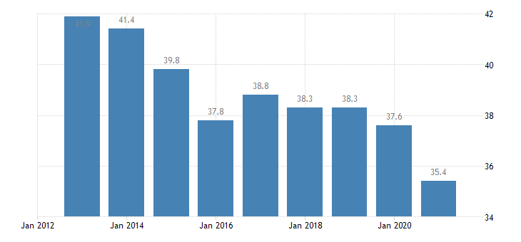 bulgaria overcrowding rate owner no outsting mortgage or housing loan eurostat data