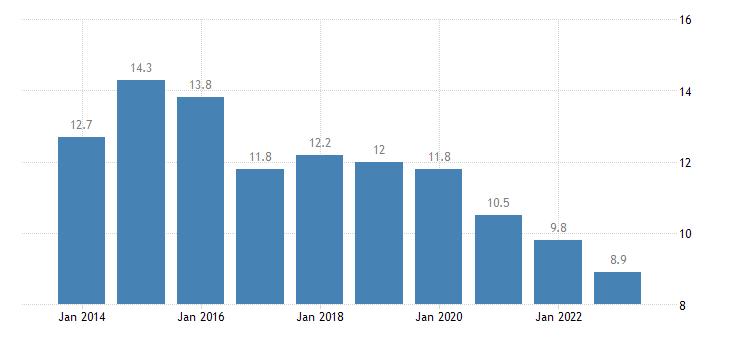 bulgaria overcrowding rate single person eurostat data