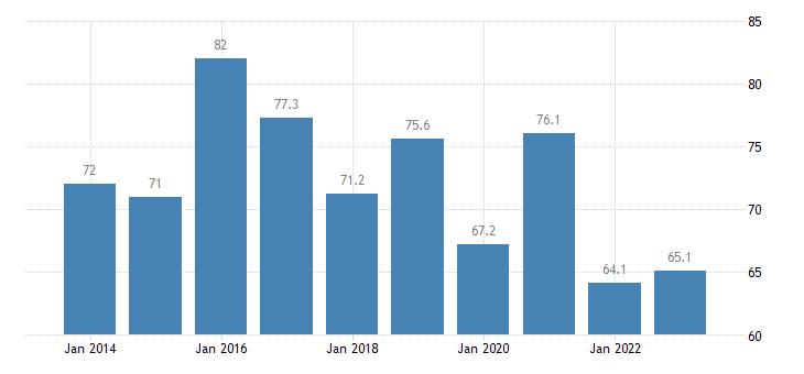 bulgaria overcrowding rate tenant rent at market price eurostat data