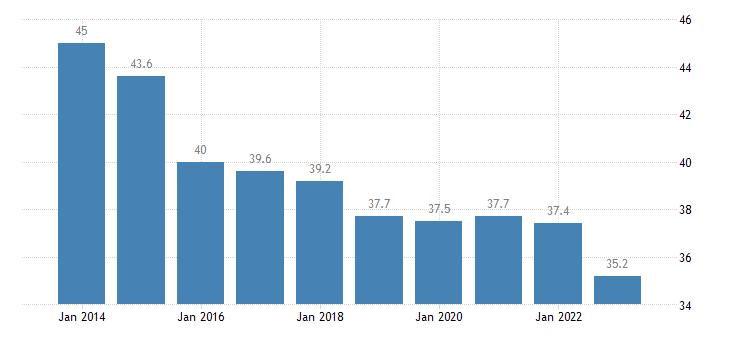 bulgaria overcrowding rate towns suburbs eurostat data