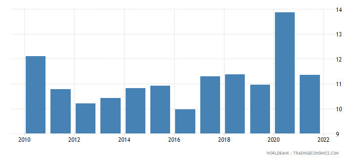bulgaria part time employment total percent of total employment wb data