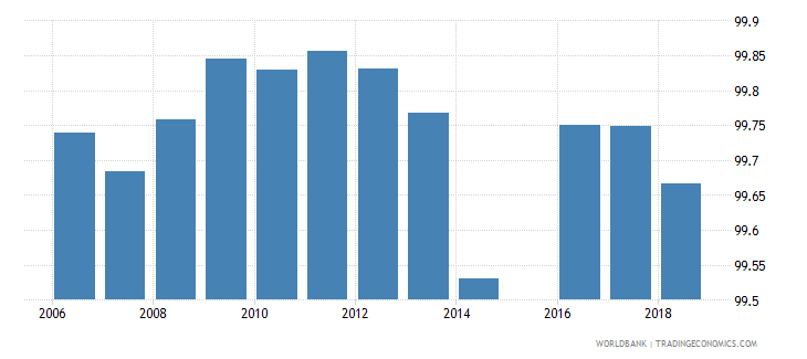 bulgaria percentage of teachers in pre primary education who are female percent wb data