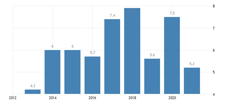 bulgaria persons employed part time from 15 to 24 years eurostat data