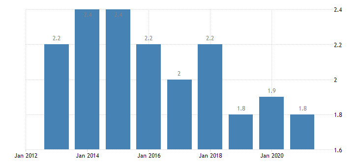 bulgaria persons employed part time from 15 to 64 years eurostat data