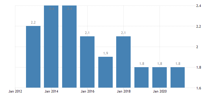 bulgaria persons employed part time from 20 to 64 years eurostat data