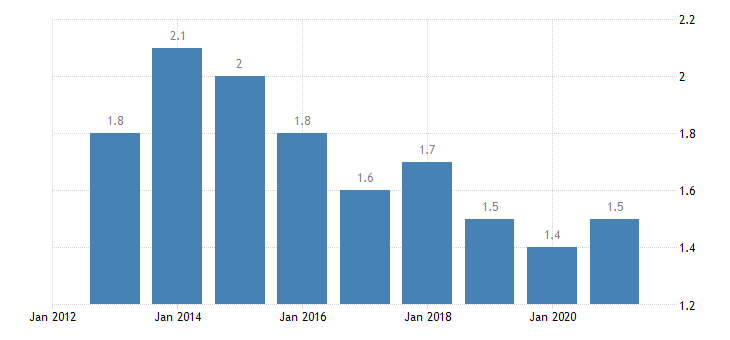 bulgaria persons employed part time from 25 to 54 years eurostat data