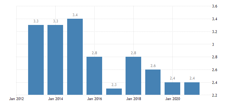 bulgaria persons employed part time from 55 to 64 years eurostat data