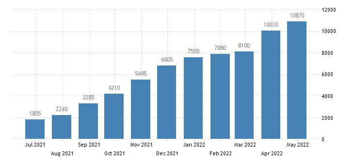 bulgaria persons subject of asylum applications pending at the end of the month eurostat data