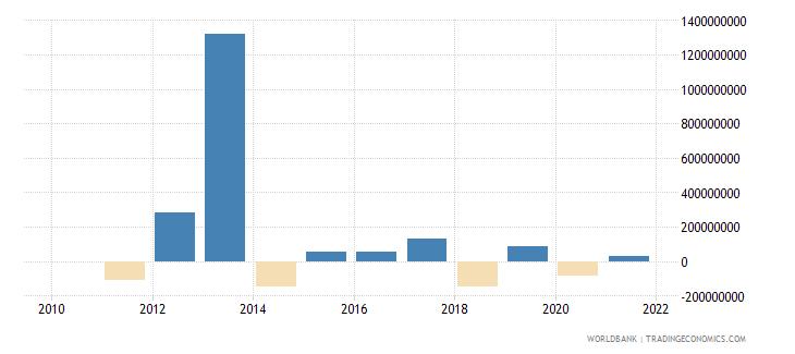 bulgaria png bonds nfl us dollar wb data