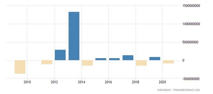 bulgaria png bonds nfl us dollar wb data