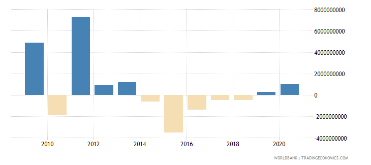 bulgaria png commercial banks and other creditors nfl us dollar wb data
