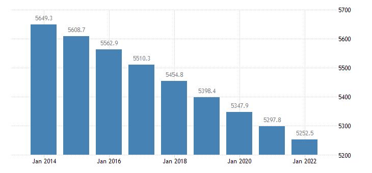 bulgaria population aged 15 74 eurostat data