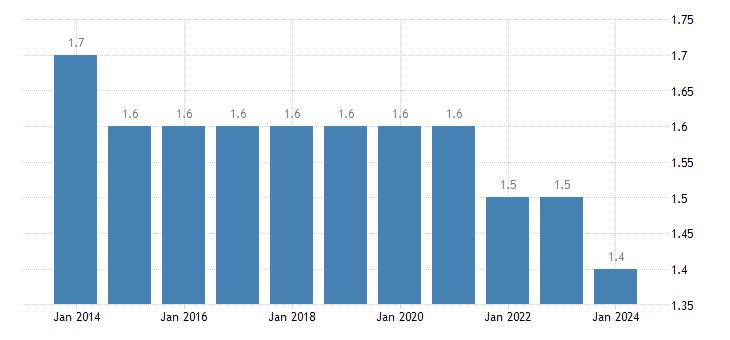 bulgaria population as a percent of eu population eurostat data