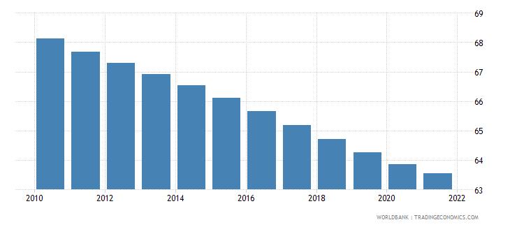bulgaria population density people per sq km wb data