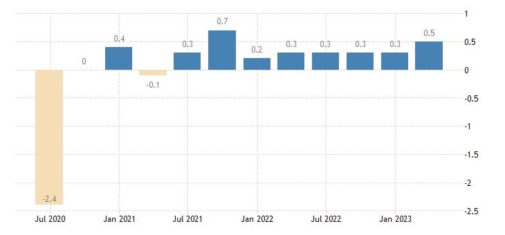 bulgaria population employment total employment domestic concept eurostat data