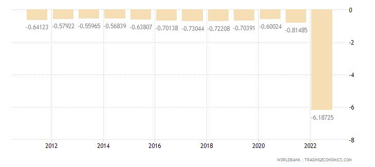 bulgaria population growth annual percent wb data