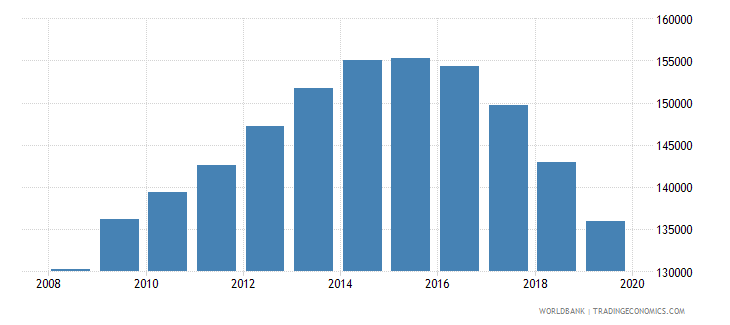 bulgaria population of the official age for pre primary education male number wb data