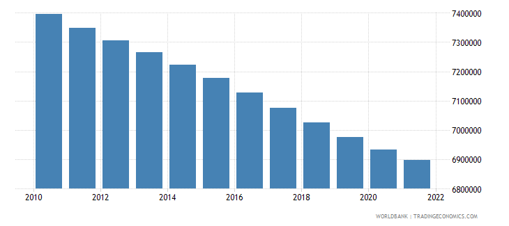 bulgaria population total wb data