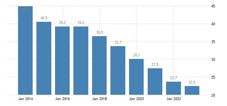 bulgaria population unable to keep home adequately warm eurostat data