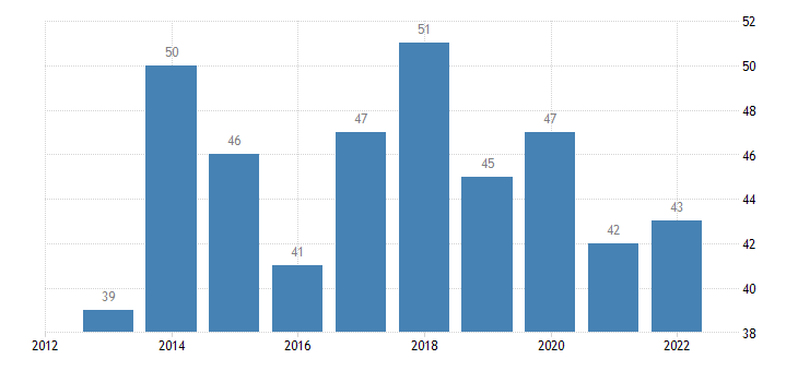 bulgaria population with confidence in eu institutions in partnership with european commission eurostat data