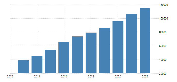 bulgaria population without the citizenship of the reporting country eurostat data