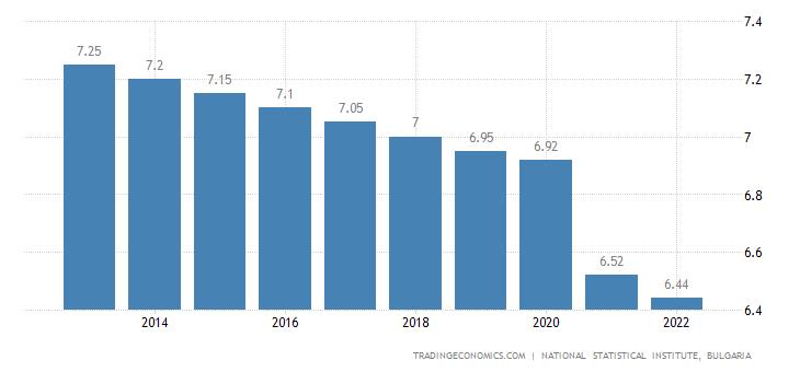 Bulgaria Population