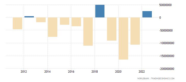 bulgaria portfolio equity net inflows bop us dollar wb data