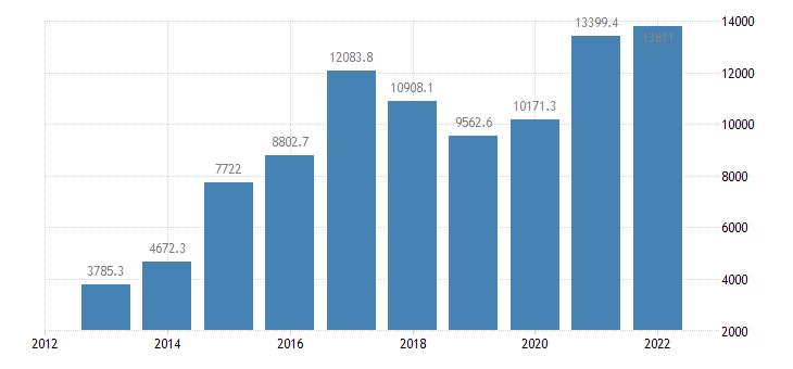 bulgaria portfolio investement liabilities positions at the end of period eurostat data
