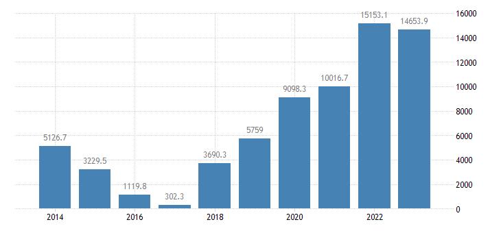 bulgaria portfolio investement net positions at the end of period eurostat data
