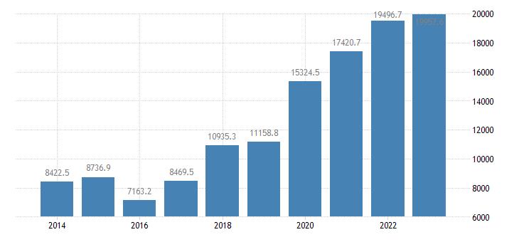 bulgaria portfolio investment assets financial account debt securities eurostat data