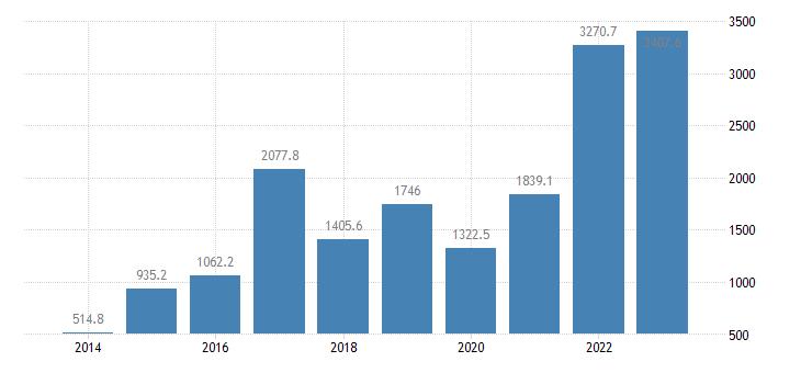 bulgaria portfolio investment assets financial account equity eurostat data