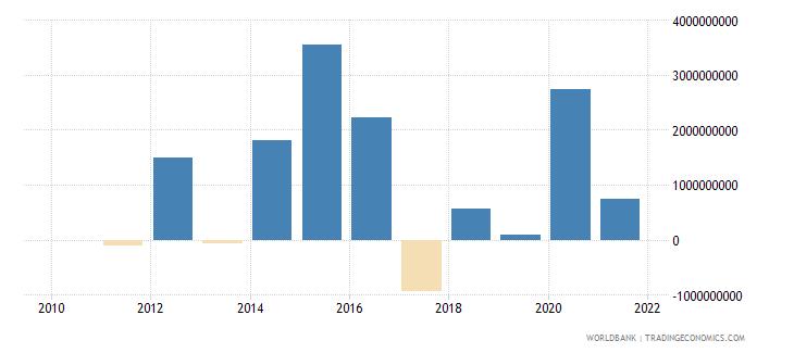bulgaria portfolio investment bonds ppg  plus  png nfl us dollar wb data