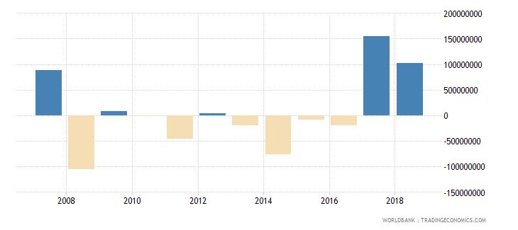 bulgaria portfolio investment equity drs us dollar wb data