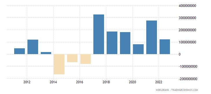 bulgaria portfolio investment excluding lcfar bop us dollar wb data