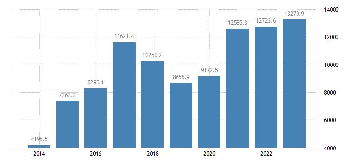 bulgaria portfolio investment liabilities financial account debt securities eurostat data