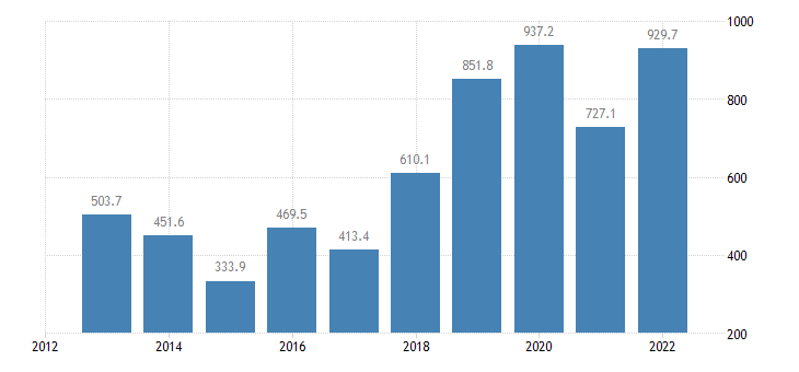 bulgaria portfolio investment liabilities financial account equity eurostat data