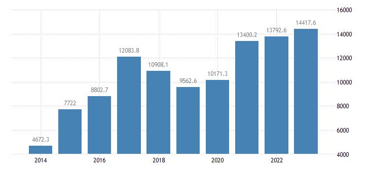 bulgaria portfolio investment liabilities financial account eurostat data