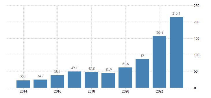 bulgaria portfolio investment liabilities financial account investment fund shares units eurostat data