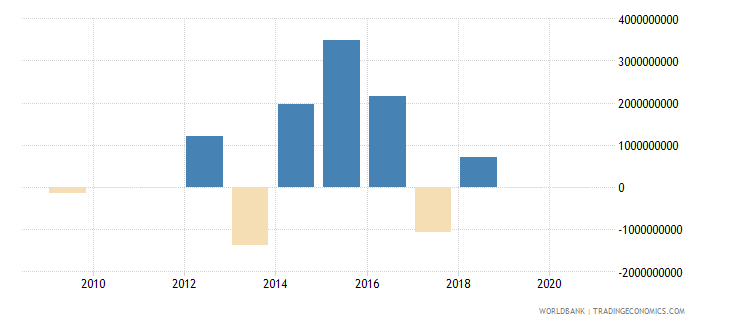 bulgaria ppg private creditors nfl us dollar wb data