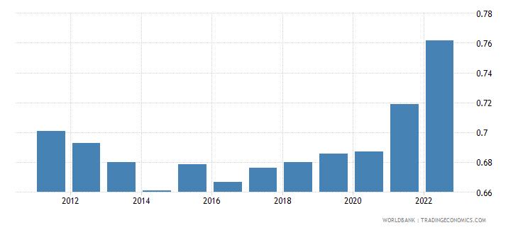 bulgaria ppp conversion factor gdp lcu per international dollar wb data