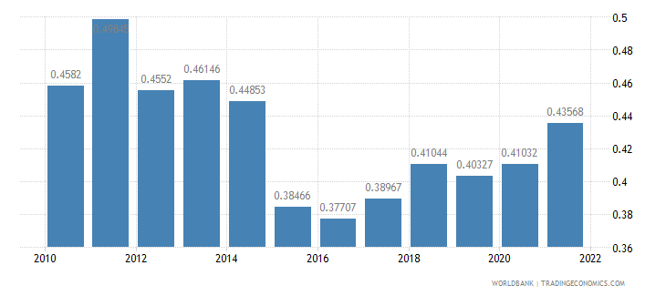 bulgaria ppp conversion factor gdp to market exchange rate ratio wb data