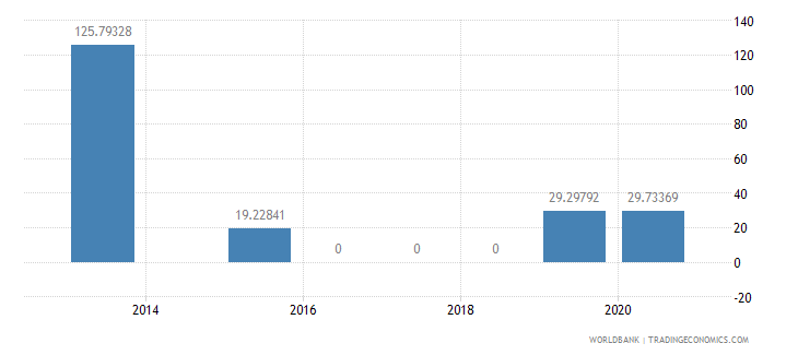 bulgaria present value of external debt percent of exports of goods services and income wb data