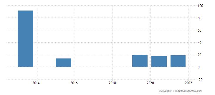 bulgaria present value of external debt percent of gni wb data
