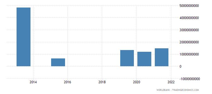 bulgaria present value of external debt us dollar wb data