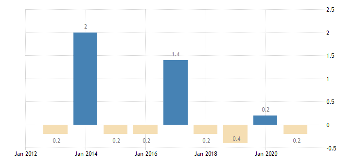 bulgaria private sector credit flow debt securities non financial corporations eurostat data