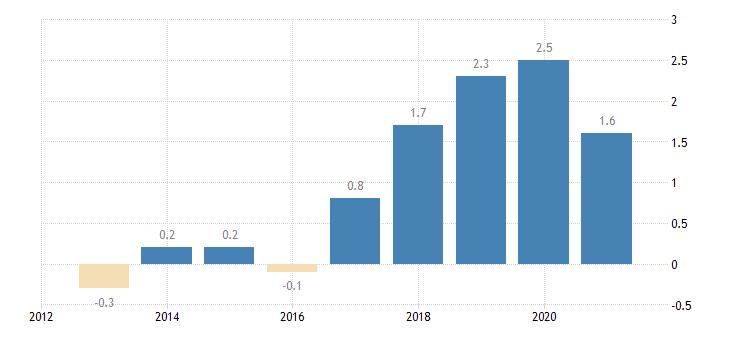 bulgaria private sector credit flow loans non consolidated households eurostat data