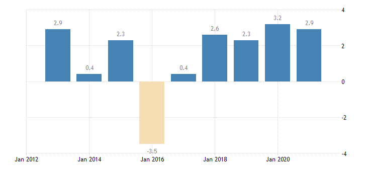 bulgaria private sector credit flow loans non financial corporations eurostat data
